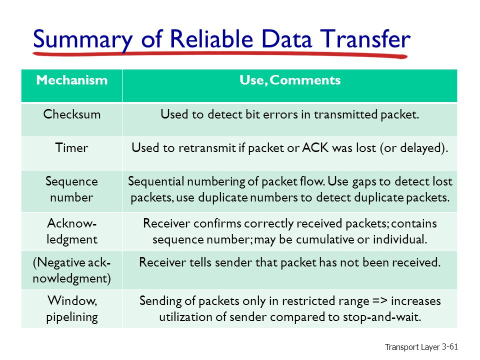 Summary of Reliable Data Transfer