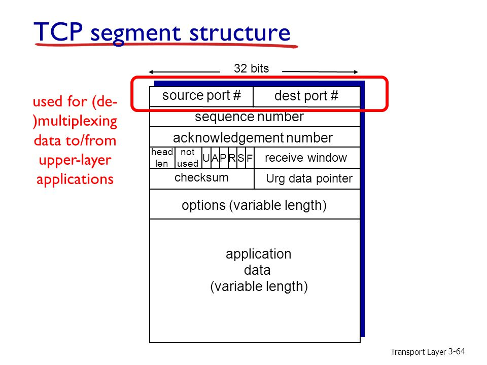 TCP segment structure used for (de-)multiplexing data to/from