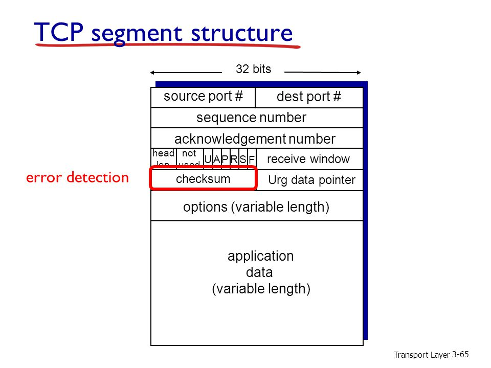 TCP segment structure error detection source port # dest port #