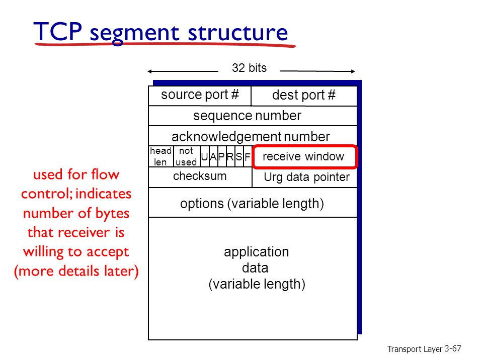 TCP segment structure used for flow control; indicates number of bytes