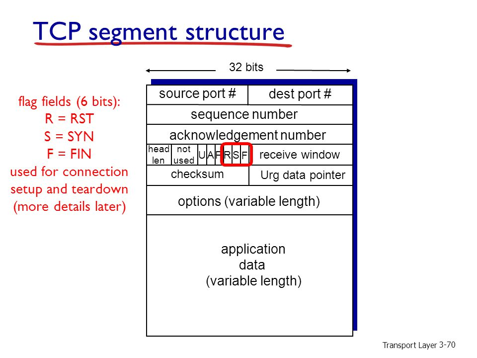 TCP segment structure flag fields (6 bits): R = RST S = SYN F = FIN