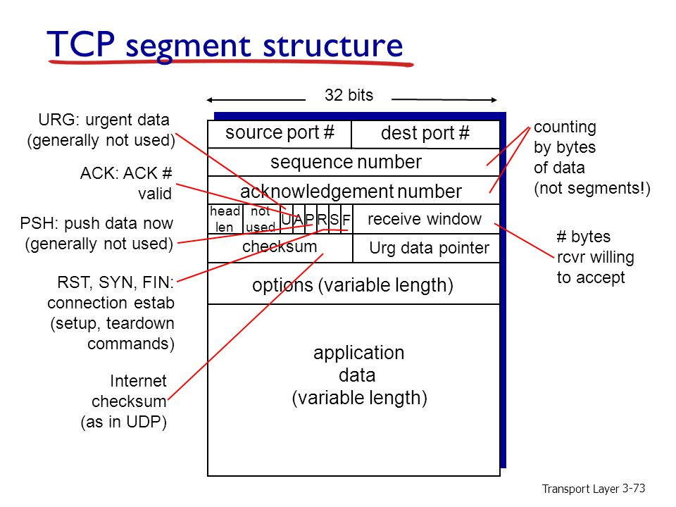 TCP segment structure source port # dest port # sequence number