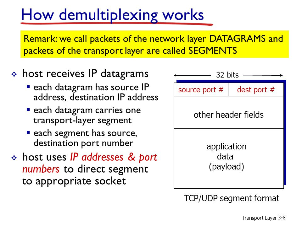 How demultiplexing works