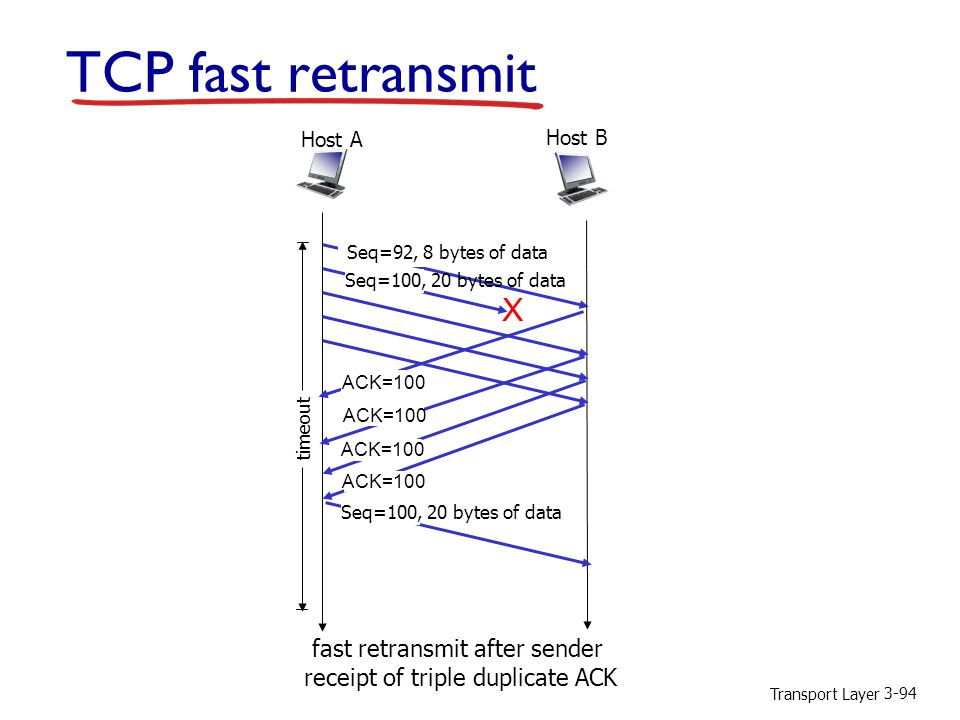 TCP fast retransmit X fast retransmit after sender