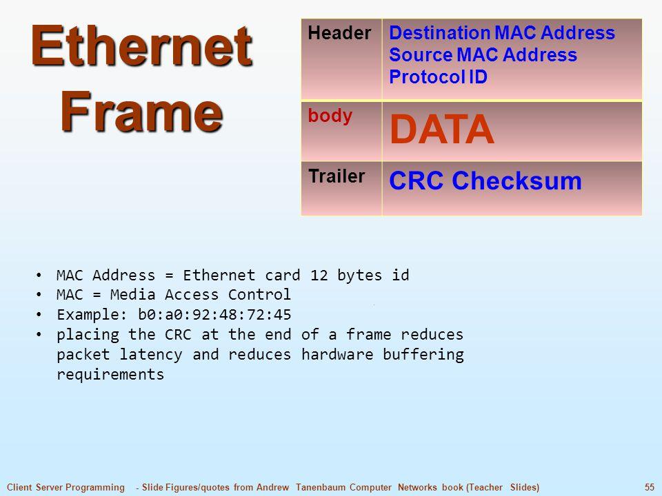 Ethernet Frame DATA CRC Checksum Header Destination MAC Address