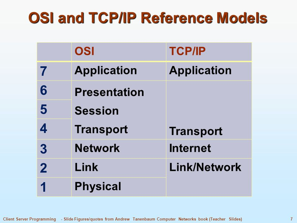 OSI and TCP/IP Reference Models
