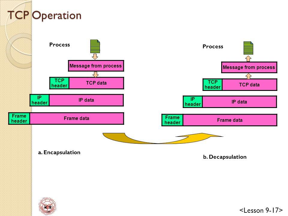 TCP Operation Process Process a. Encapsulation b. Decapsulation