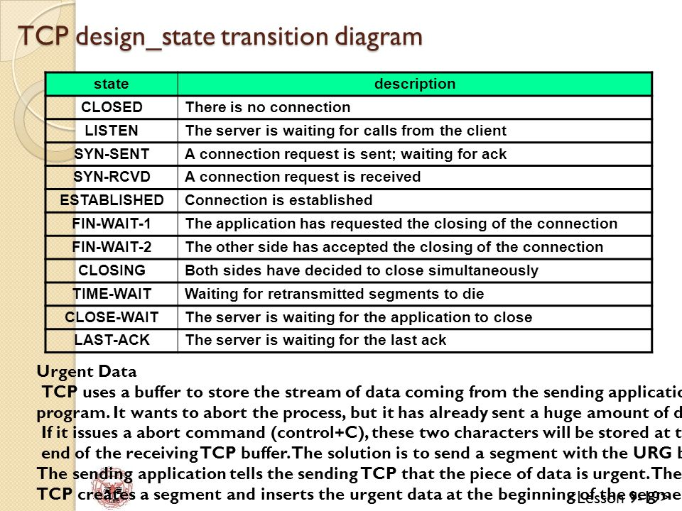 TCP design_state transition diagram