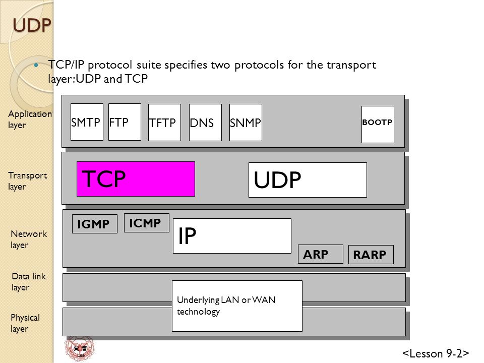 UDP TCP/IP protocol suite specifies two protocols for the transport layer:UDP and TCP. Application layer.