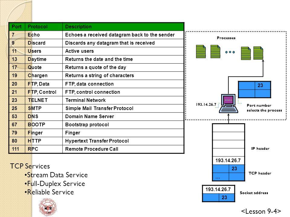 TCP Services Stream Data Service Full-Duplex Service Reliable Service