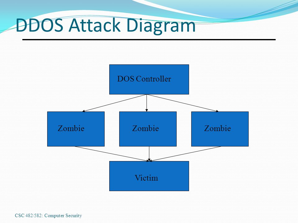 DDOS Attack Diagram DOS Controller Zombie Zombie Zombie Victim