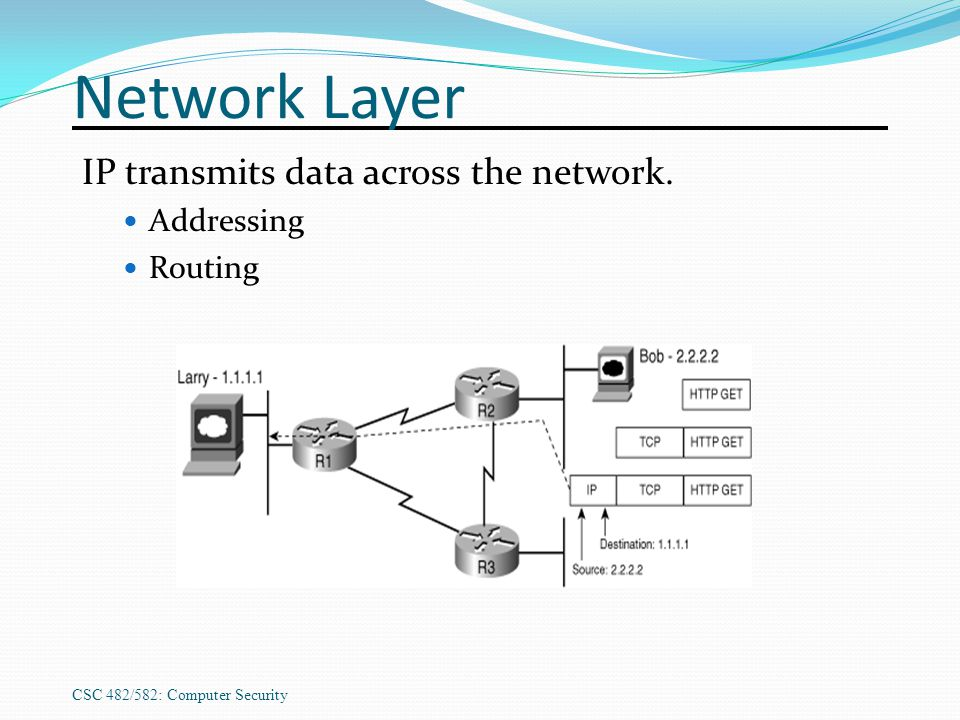 Network Layer IP transmits data across the network. Addressing Routing