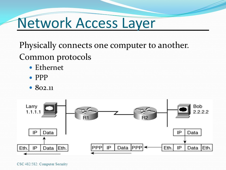 Network Access Layer Physically connects one computer to another.