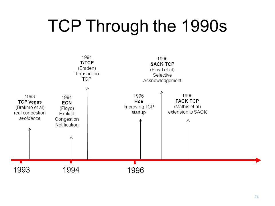 TCP Through the 1990s 1993 1994 1996 1994 T/TCP (Braden) Transaction