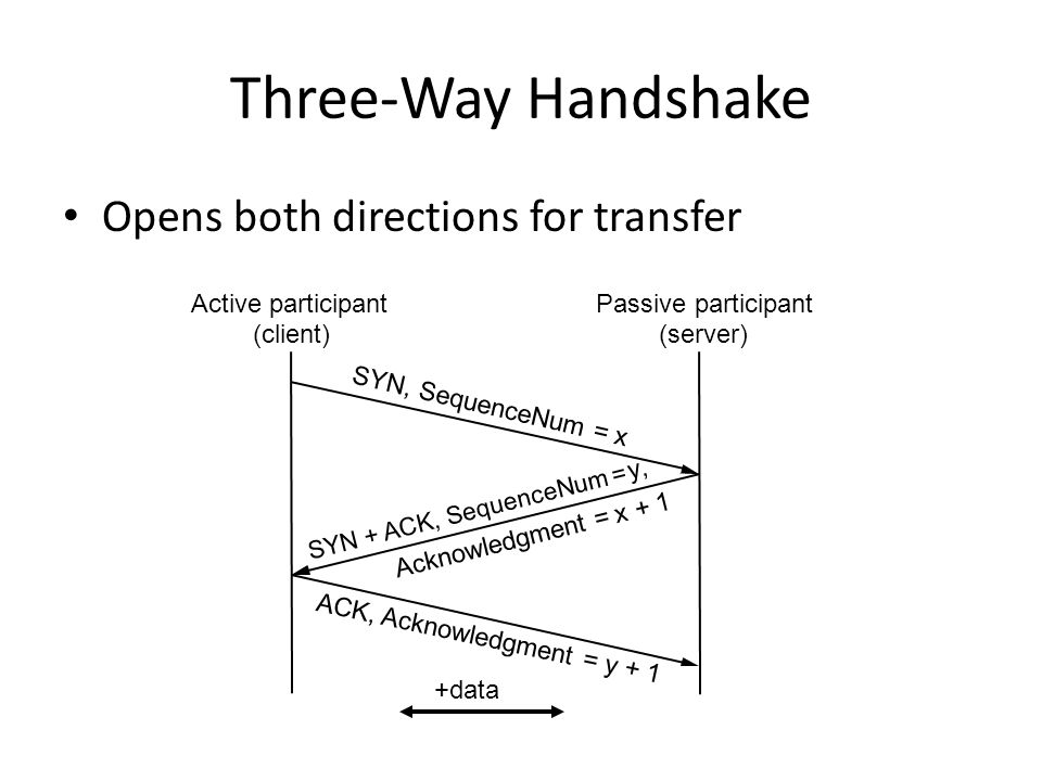 Three-Way Handshake Opens both directions for transfer