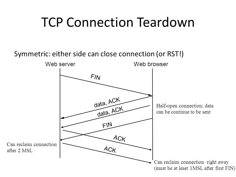 TCP Connection Teardown