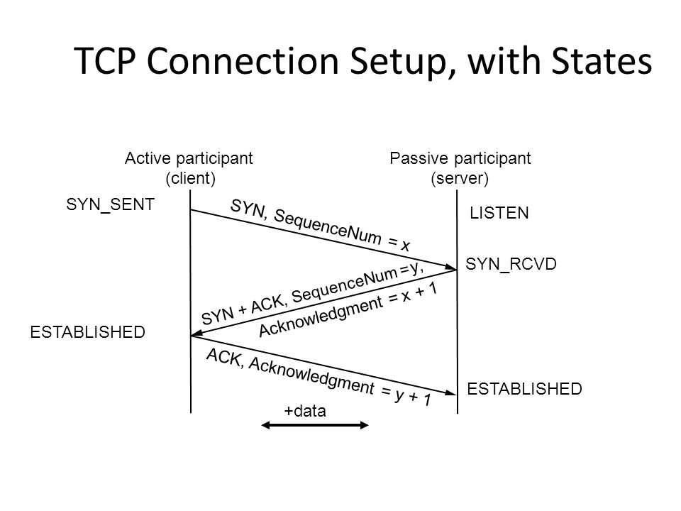 TCP Connection Setup, with States
