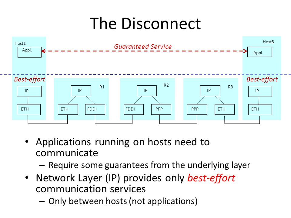 The Disconnect Applications running on hosts need to communicate