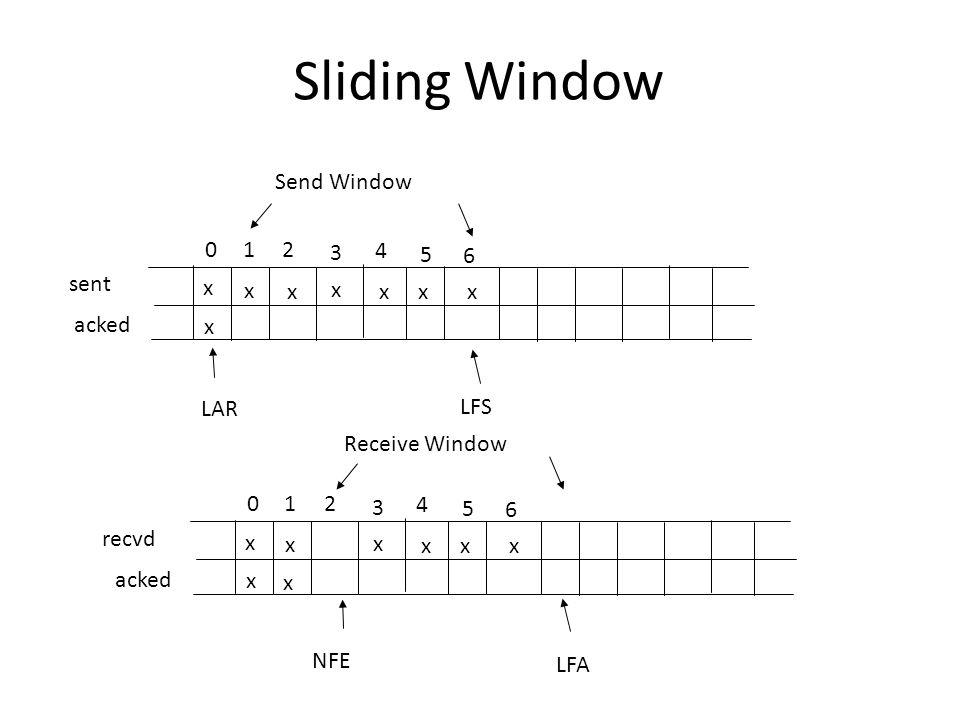 Sliding Window Send Window 1 2 3 4 5 6 sent x x x x x x x acked x LAR