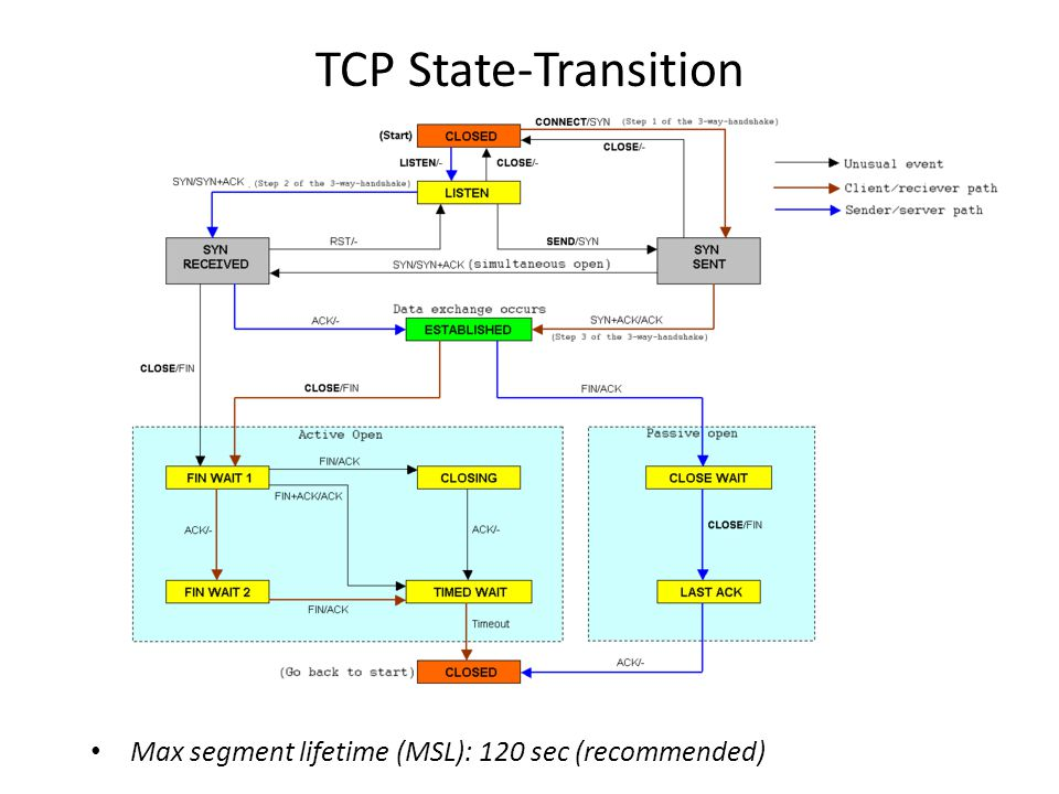 TCP State-Transition Max segment lifetime (MSL): 120 sec (recommended)