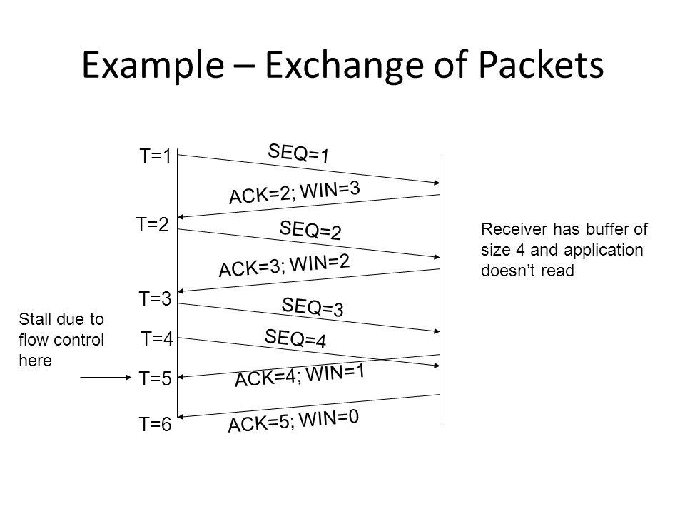 Example – Exchange of Packets