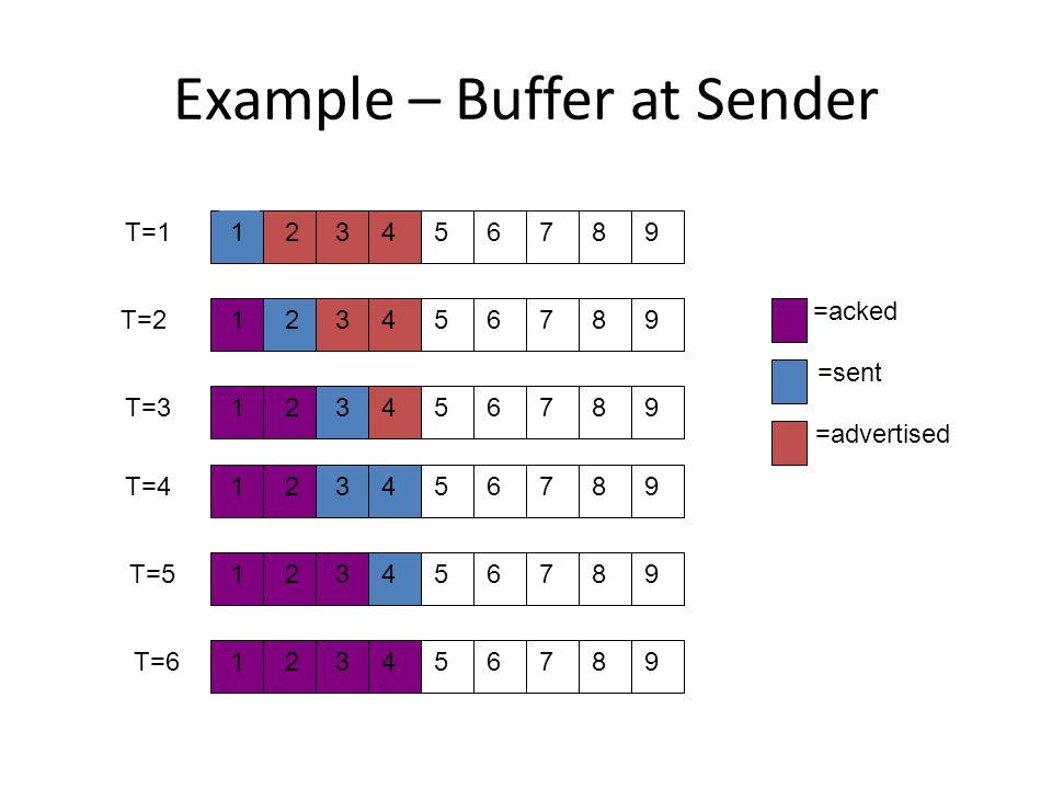 Example – Buffer at Sender