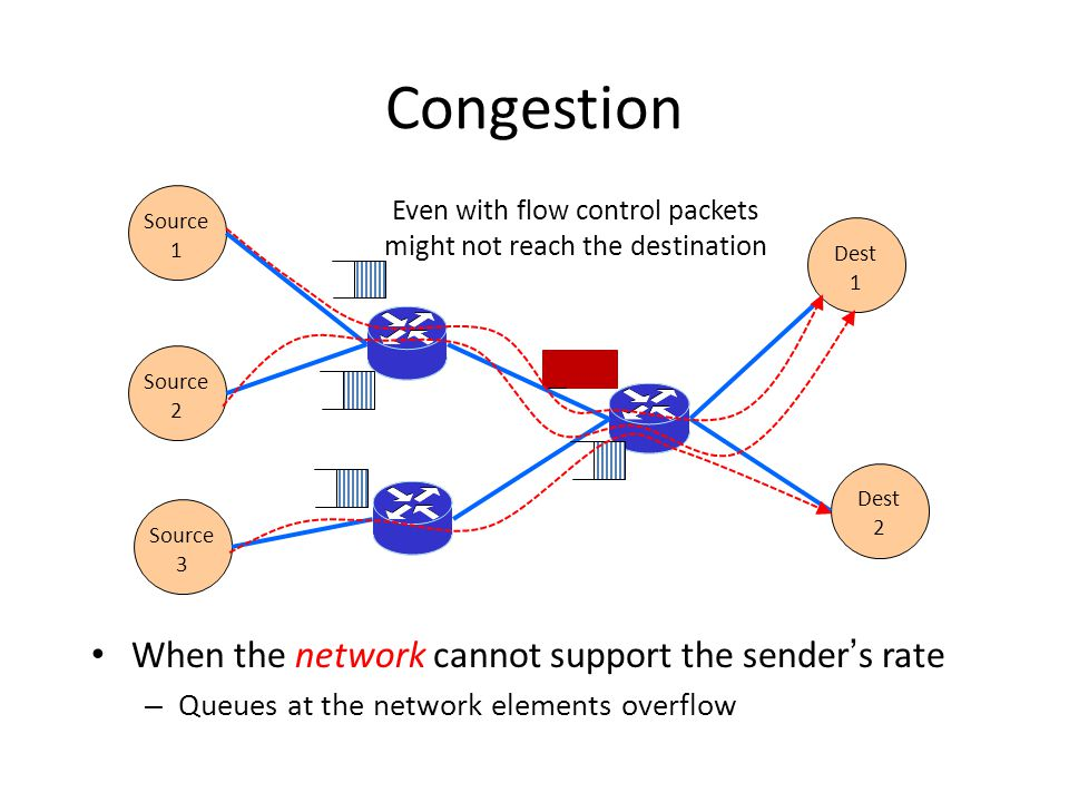 Even with flow control packets might not reach the destination