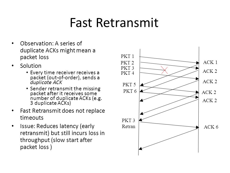 Fast Retransmit Observation: A series of duplicate ACKs might mean a packet loss. Solution.