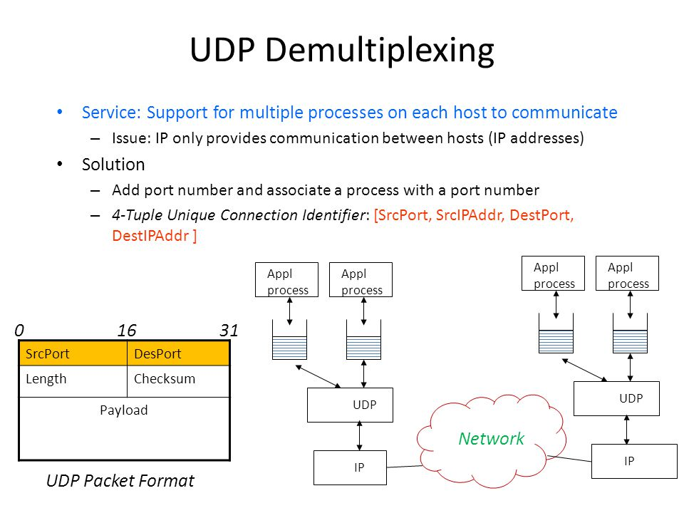 UDP Demultiplexing Service: Support for multiple processes on each host to communicate.