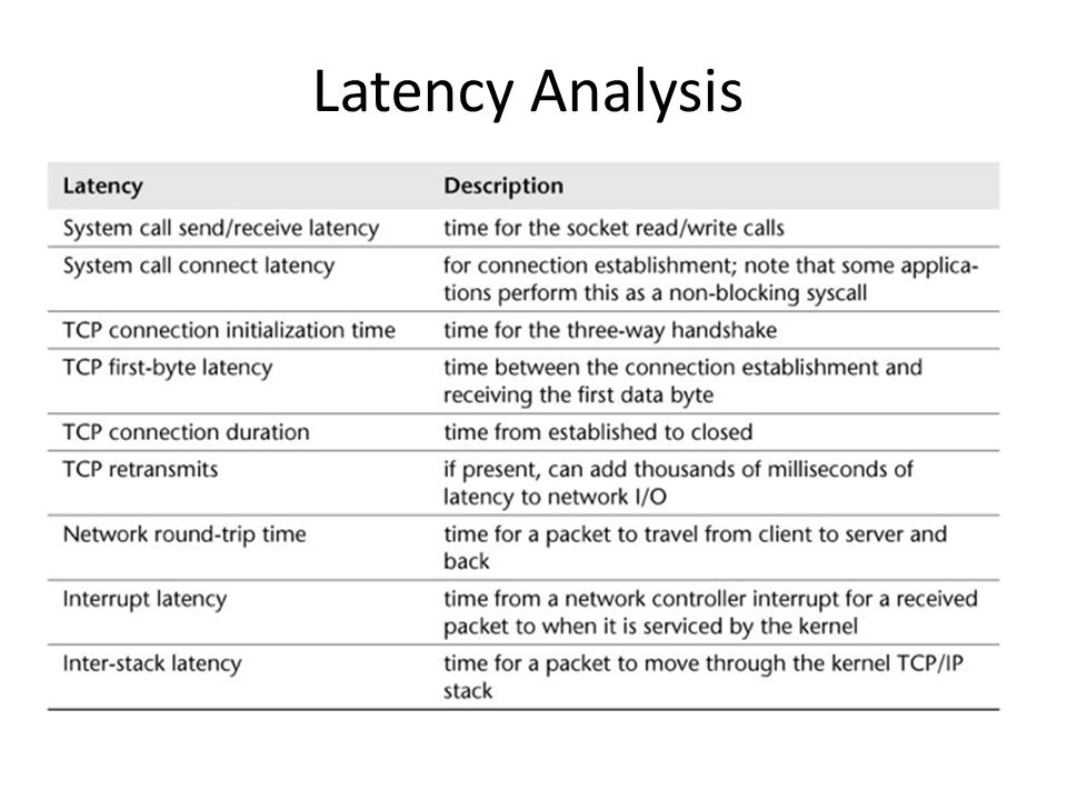 Latency Analysis