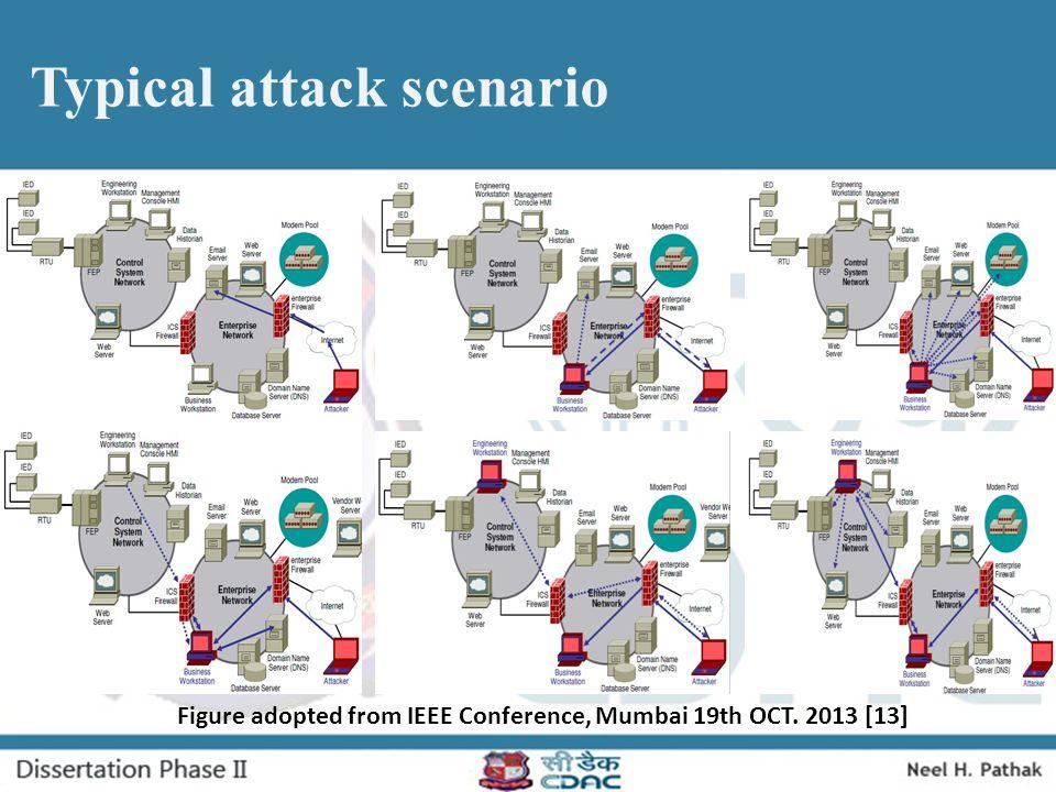Typical attack scenario