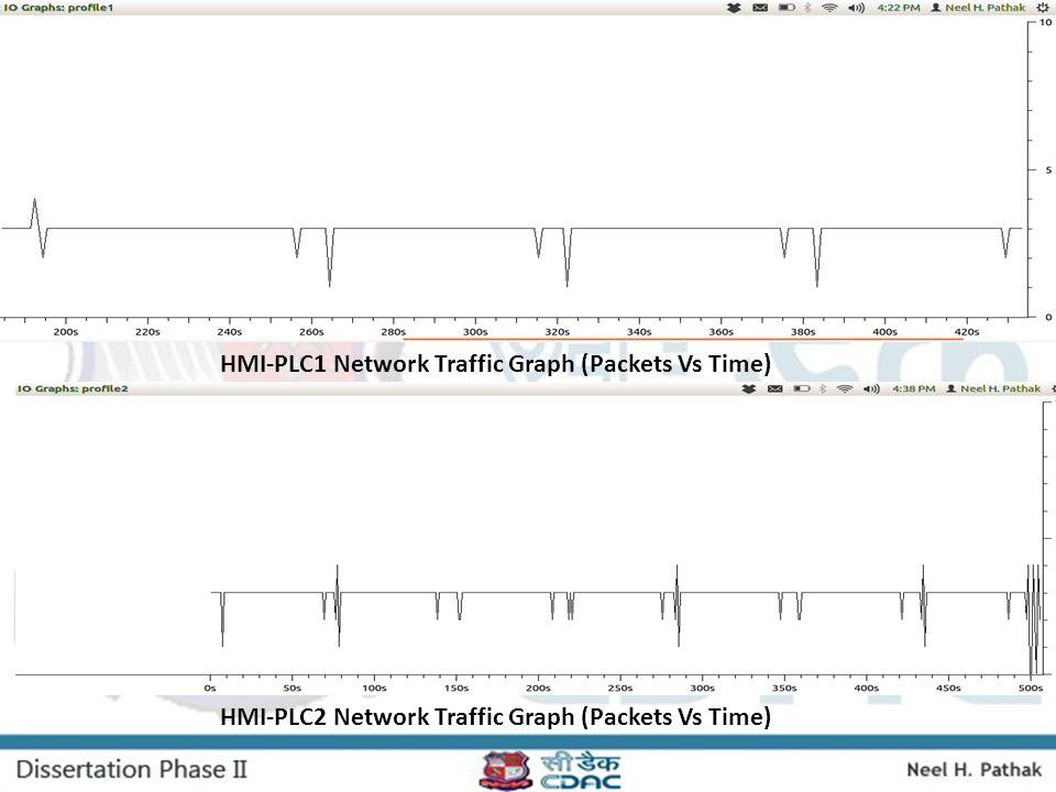 HMI-PLC1 Network Traffic Graph (Packets Vs Time)