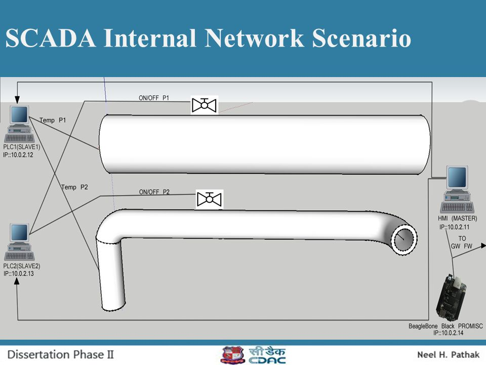 SCADA Internal Network Scenario