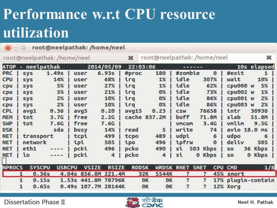 Performance w.r.t CPU resource utilization