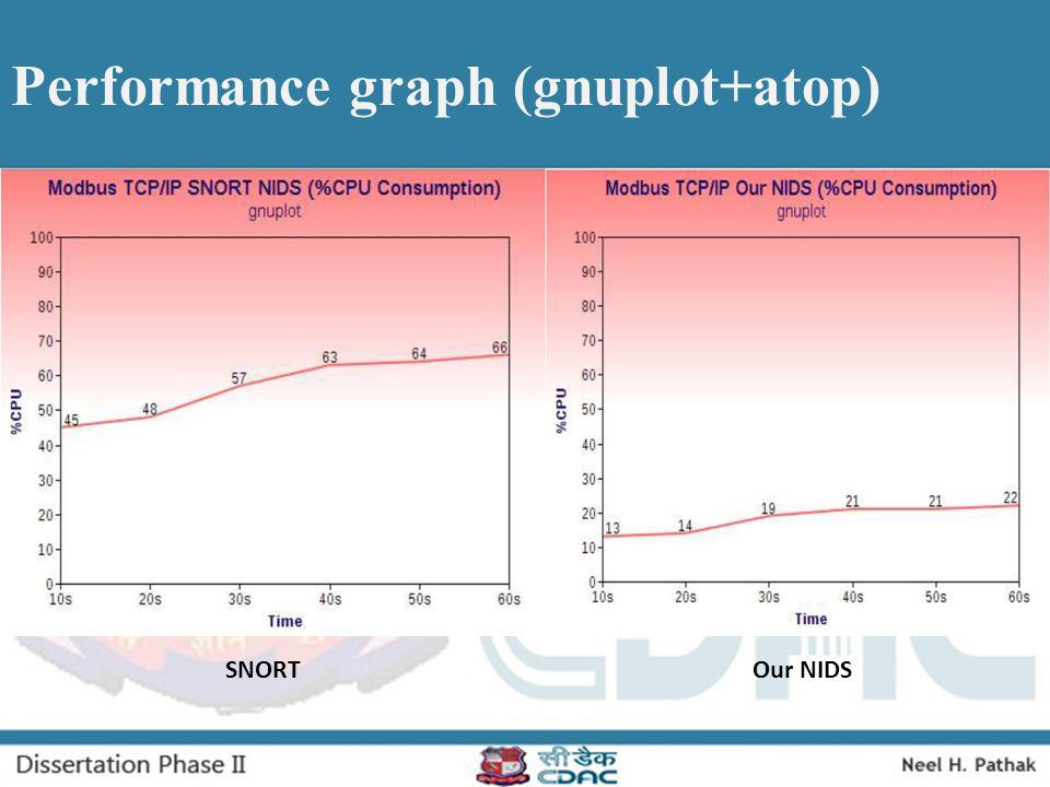 Performance graph (gnuplot+atop)