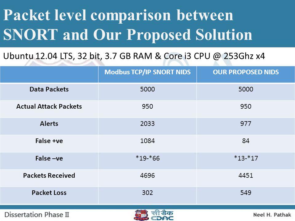 Modbus TCP/IP SNORT NIDS