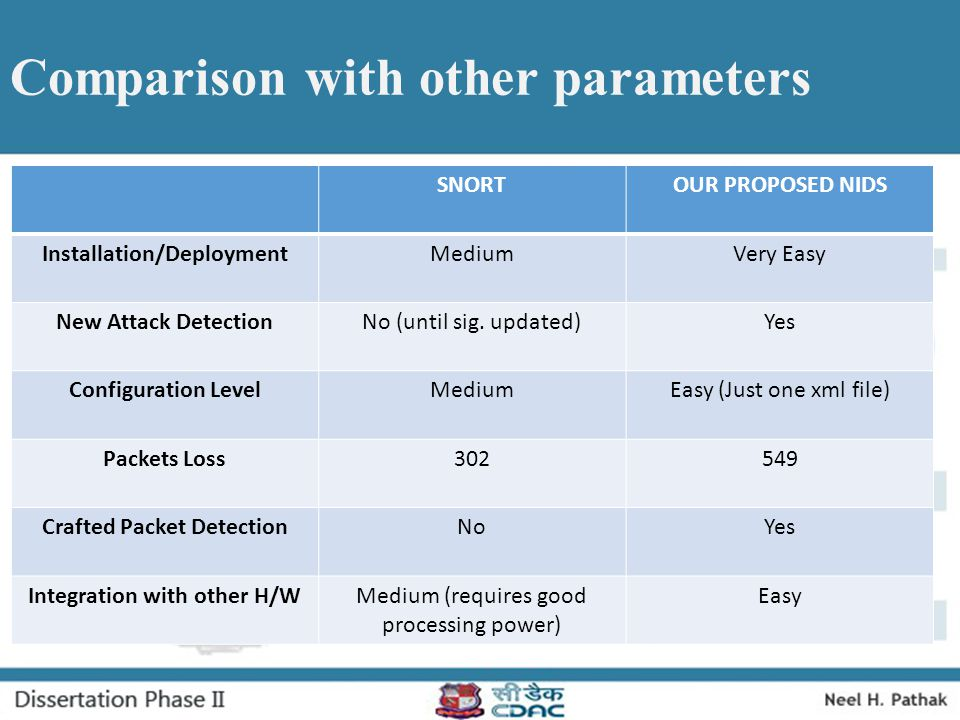 Comparison with other parameters