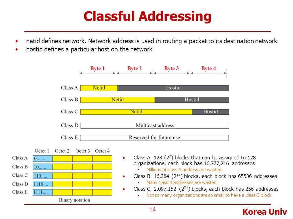 Classful Addressing netid defines network. Network address is used in routing a packet to its destination network.