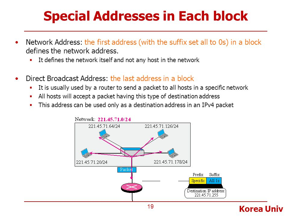 Special Addresses in Each block