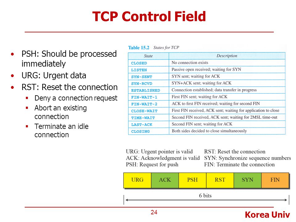 TCP Control Field PSH: Should be processed immediately