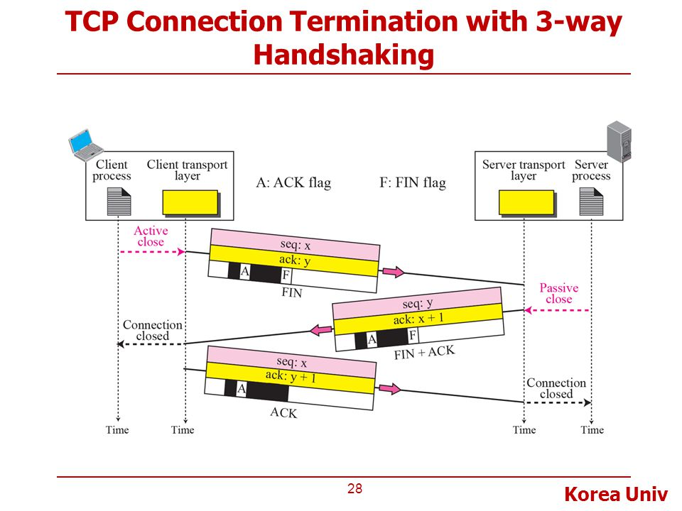 TCP Connection Termination with 3-way Handshaking