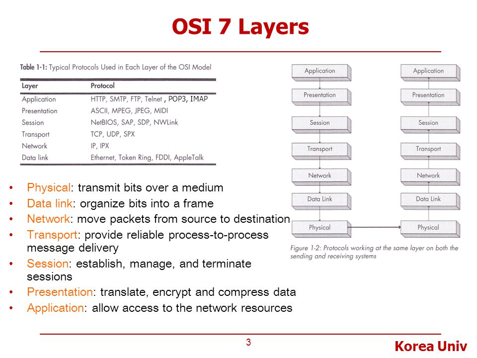 OSI 7 Layers Physical: transmit bits over a medium