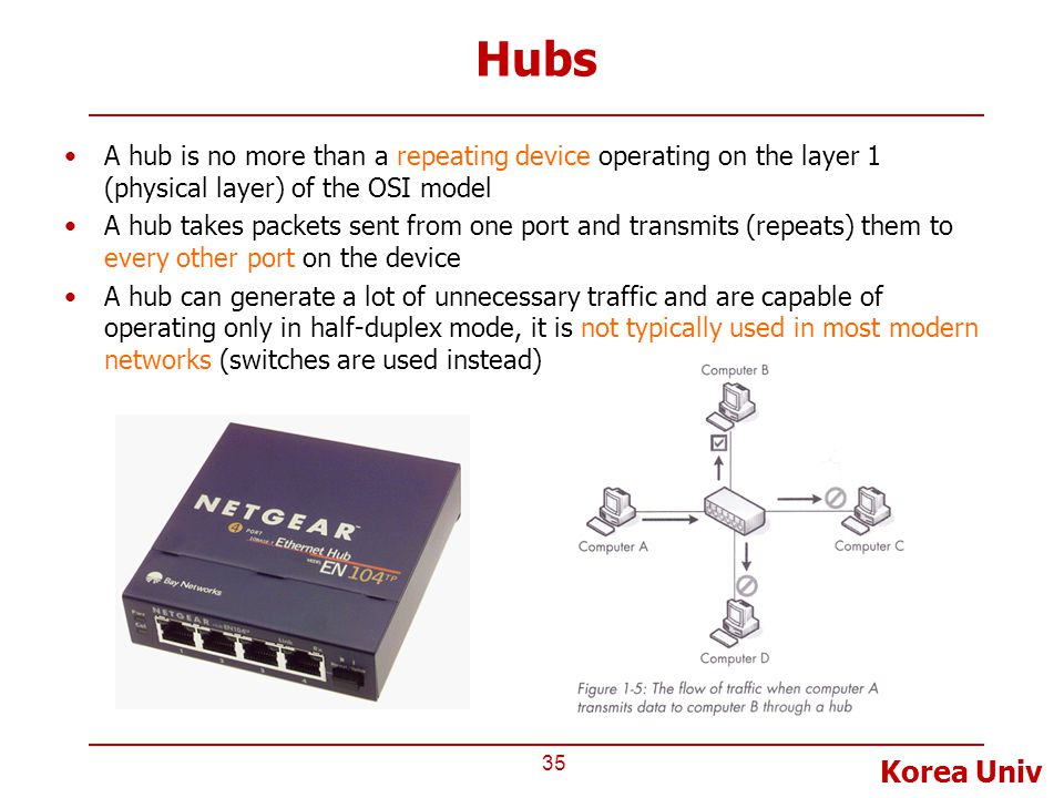 Hubs A hub is no more than a repeating device operating on the layer 1 (physical layer) of the OSI model.