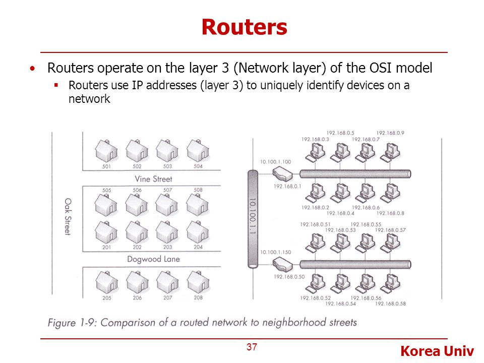 Routers Routers operate on the layer 3 (Network layer) of the OSI model.