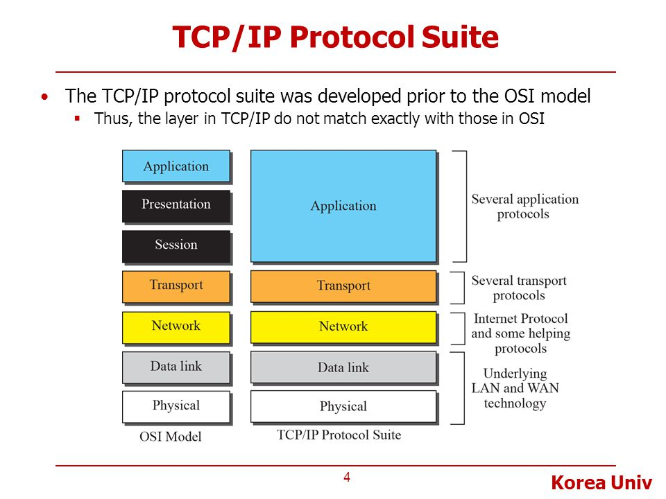 TCP/IP Protocol Suite The TCP/IP protocol suite was developed prior to the OSI model.