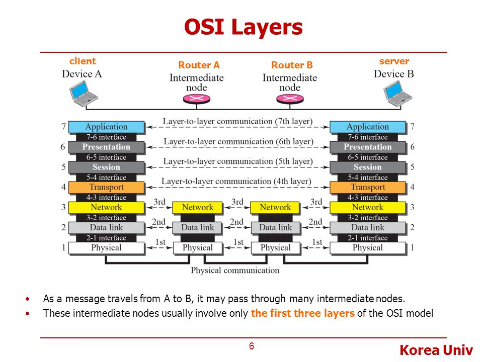 OSI Layers client. server. Router A. Router B. As a message travels from A to B, it may pass through many intermediate nodes.