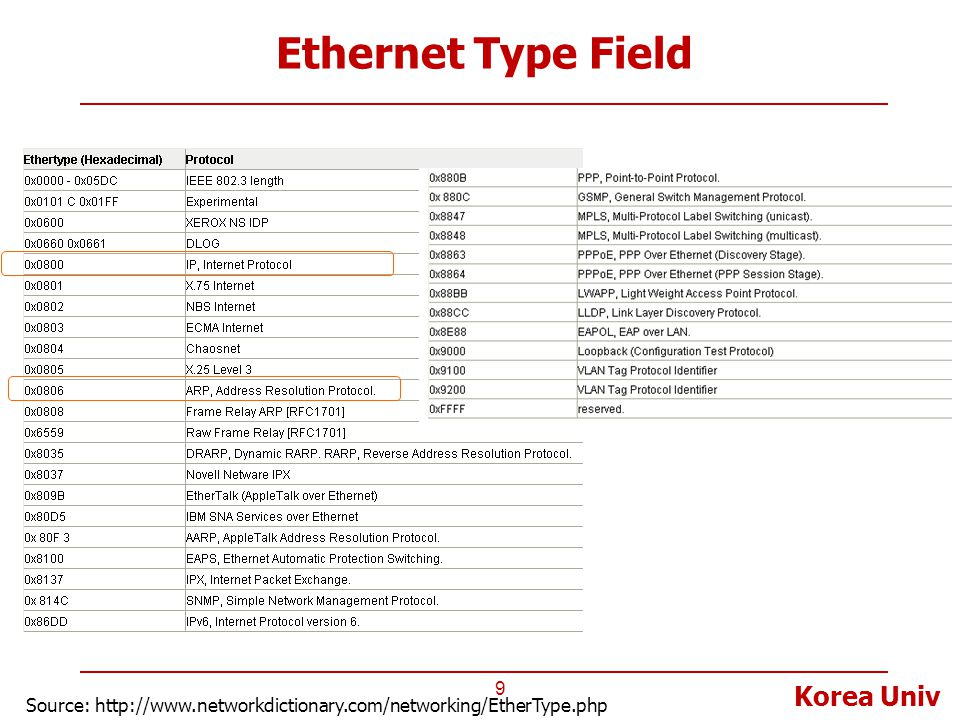 Ethernet Type Field Source: http://www.networkdictionary.com/networking/EtherType.php