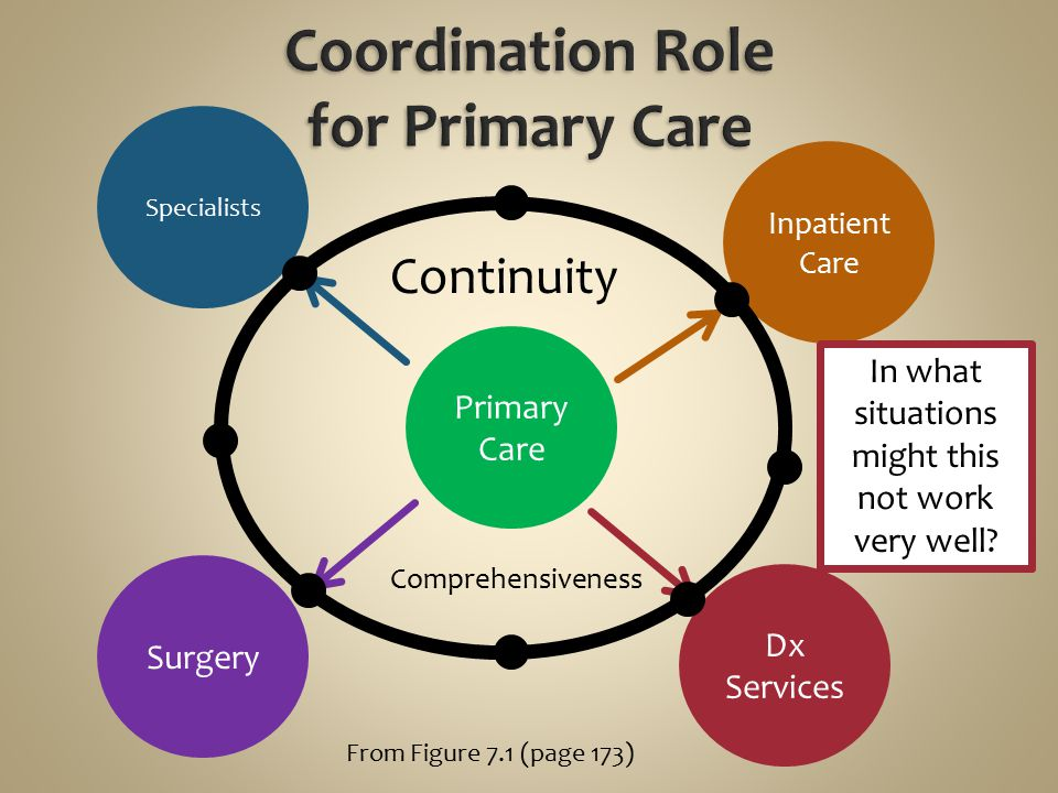 Coordination Role for Primary Care