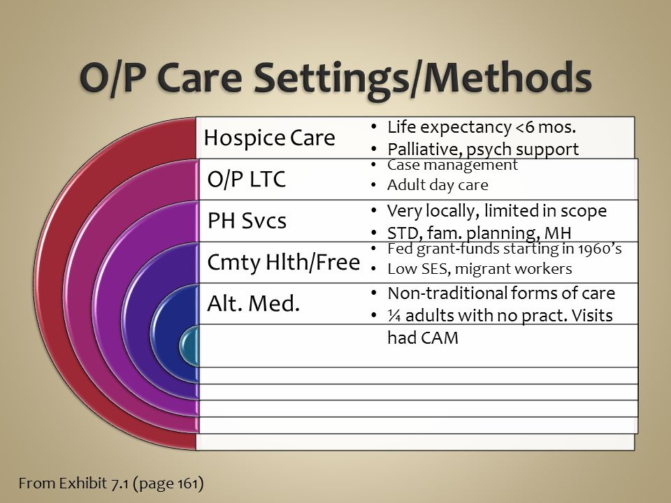 O/P Care Settings/Methods