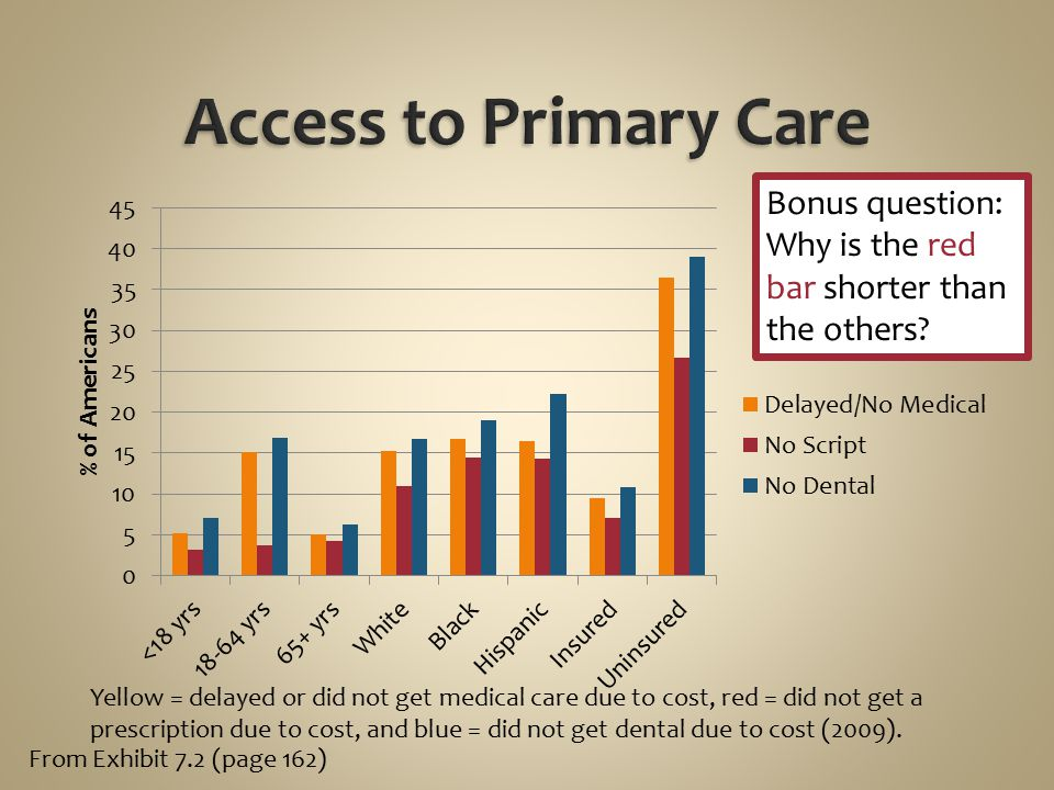 Access to Primary Care Bonus question: Why is the red bar shorter than the others